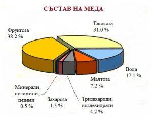 Състав на меда-схема